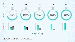 Understanding gold Karat